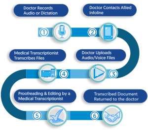 Indoswift medical transcription process